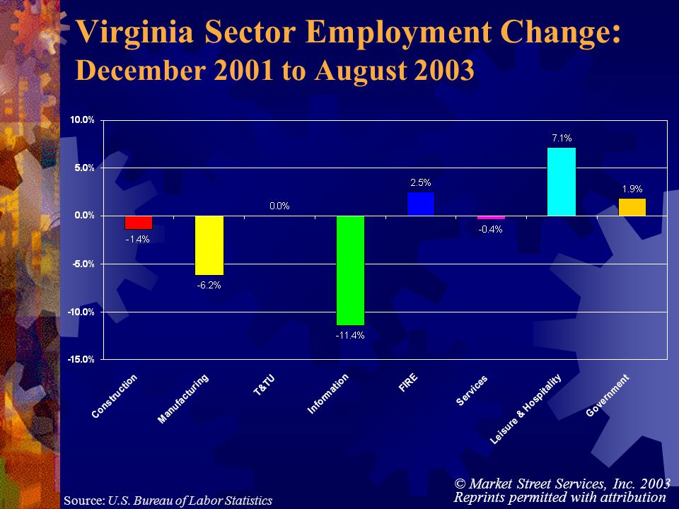© Market Street Services, Inc. 2003 Reprints permitted with attribution Virginia Sector Employment Change : December 2001 to August 2003 Source: U.S.