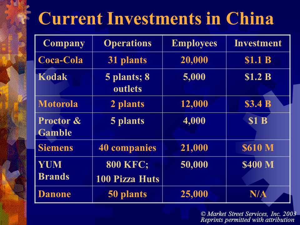 © Market Street Services, Inc. 2003 Reprints permitted with attribution Current Investments in China CompanyOperationsEmployeesInvestment Coca-Cola31