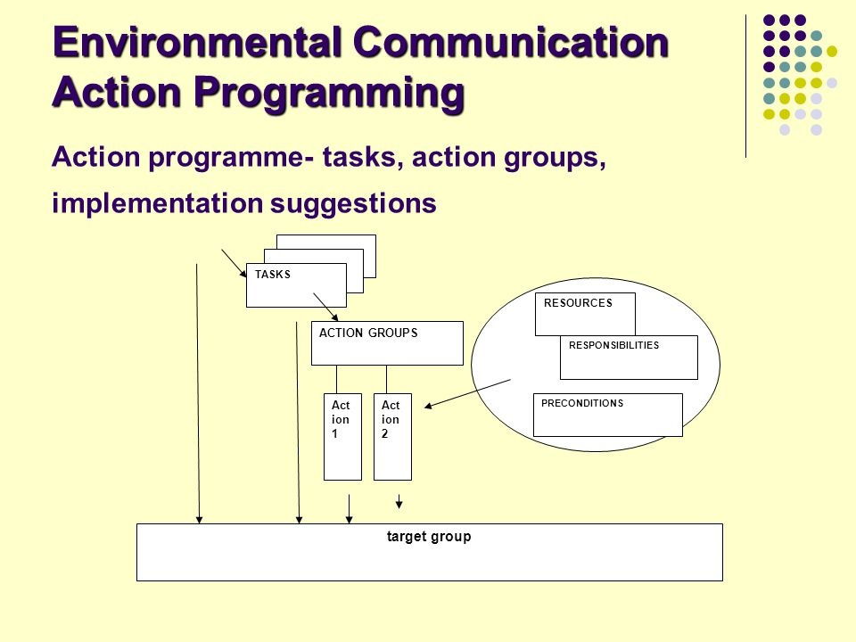 Environmental Communication Action Programming Environmental Communication Action Programming Action programme- tasks, action groups, implementation s