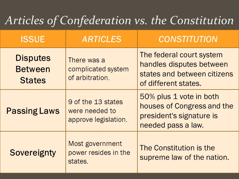 Articles of Confederation vs. the Constitution ISSUEARTICLESCONSTITUTION Disputes Between States There was a complicated system of arbitration. The fe
