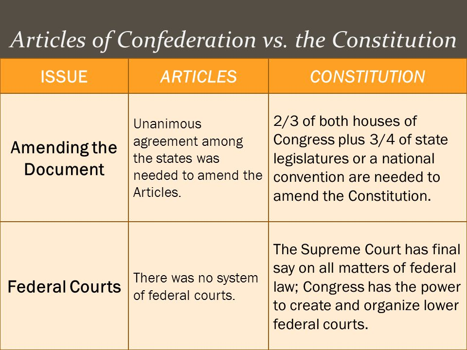 Articles of Confederation vs. the Constitution ISSUEARTICLESCONSTITUTION Amending the Document Unanimous agreement among the states was needed to amen