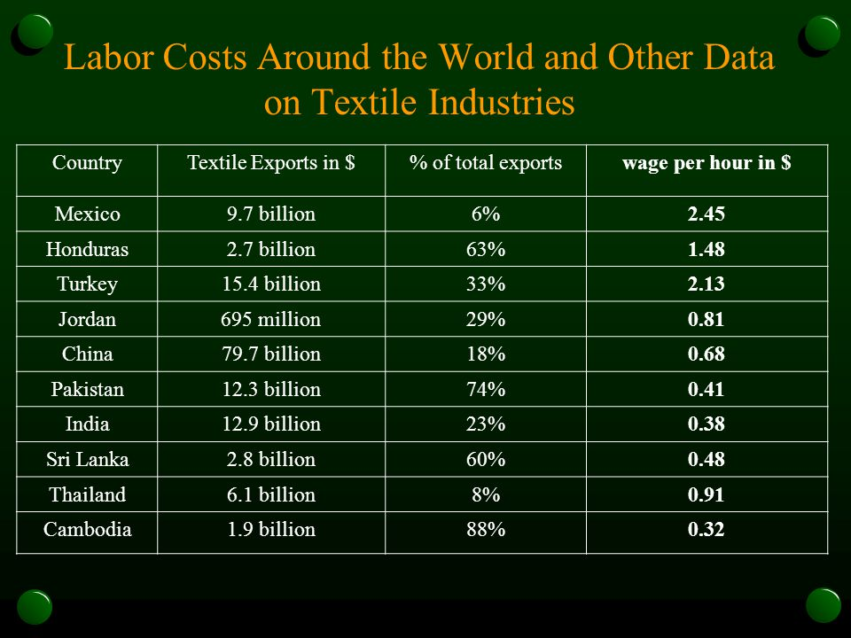 Labor Costs Around the World and Other Data on Textile Industries CountryTextile Exports in $% of total exportswage per hour in $ Mexico9.7 billion6%2.45 Honduras2.7 billion63%1.48 Turkey15.4 billion33%2.13 Jordan695 million29%0.81 China79.7 billion18%0.68 Pakistan12.3 billion74%0.41 India12.9 billion23%0.38 Sri Lanka2.8 billion60%0.48 Thailand6.1 billion8%0.91 Cambodia1.9 billion88%0.32