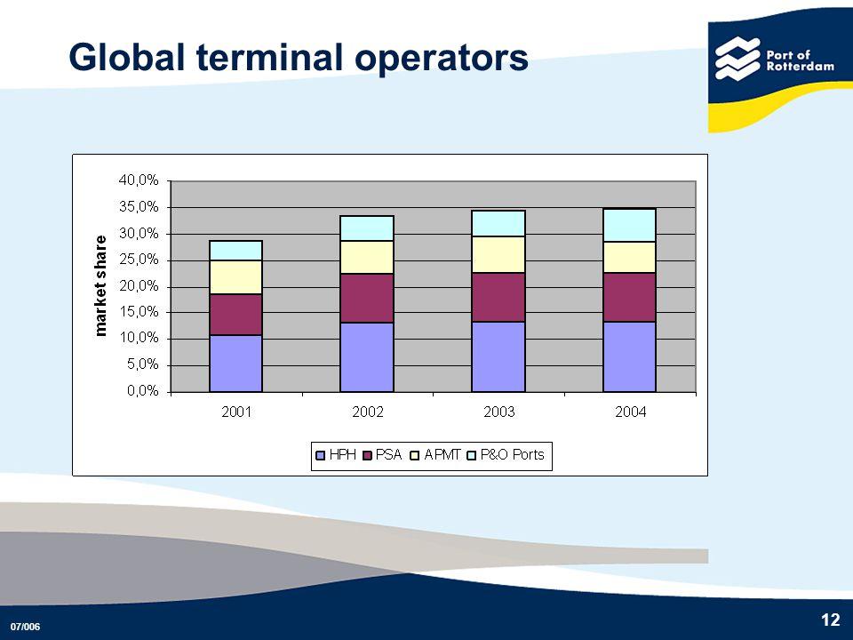 07/006 12 Global terminal operators
