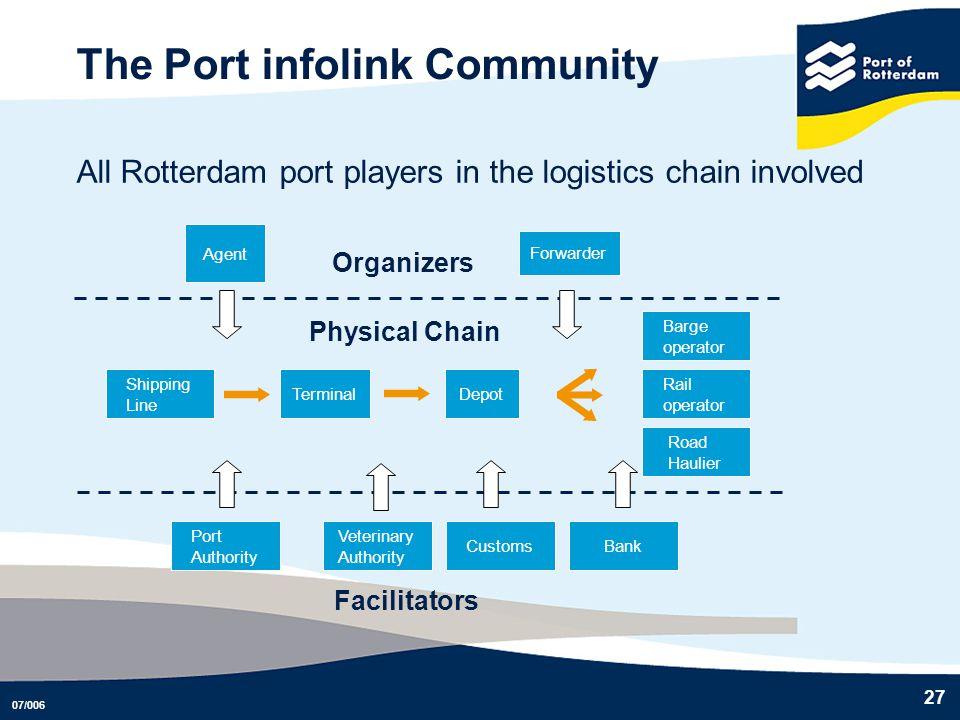 07/006 27 The Port infolink Community All Rotterdam port players in the logistics chain involved Organizers Agent Forwarder Facilitators CustomsBank V