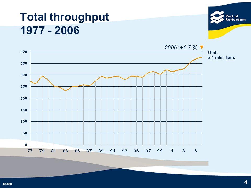 07/006 4 Total throughput 1977 - 2006 2006: +1,7 % Unit: x 1 mln. tons