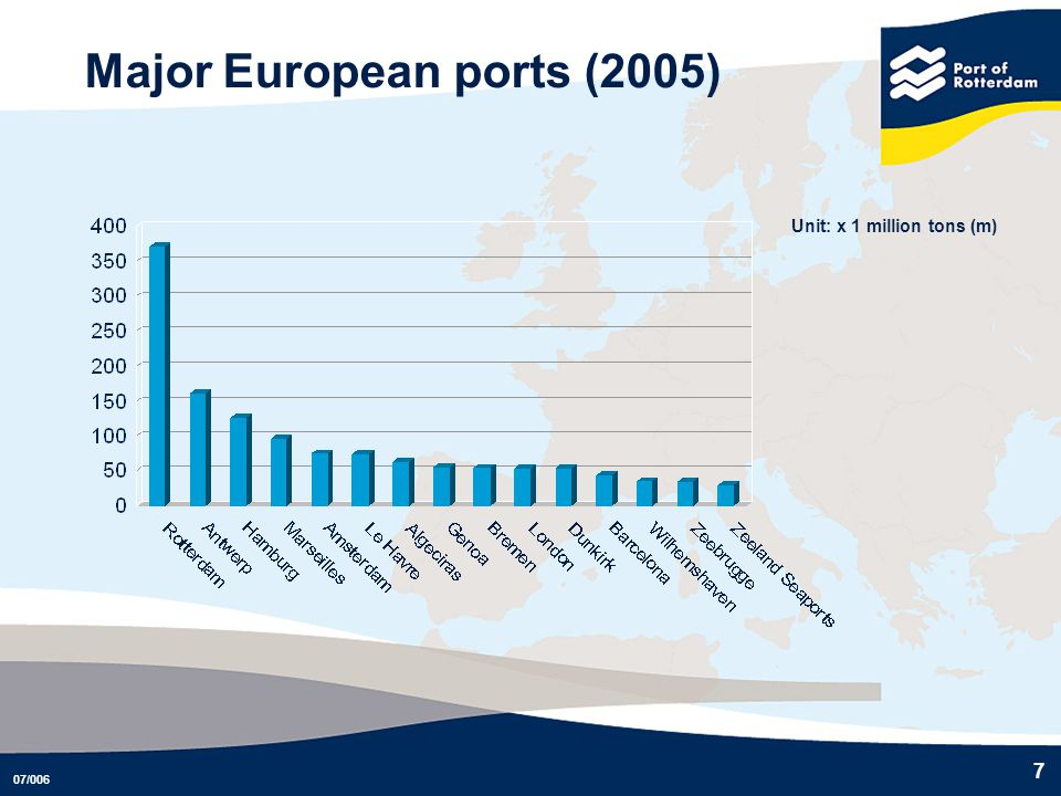 07/006 7 Major European ports (2005) Unit: x 1 million tons (m)