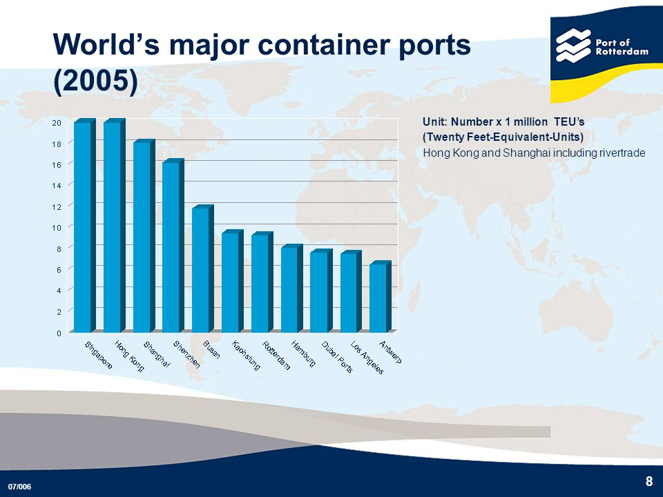 07/006 8 Unit: Number x 1 million TEUs (Twenty Feet-Equivalent-Units) Hong Kong and Shanghai including rivertrade Worlds major container ports (2005)