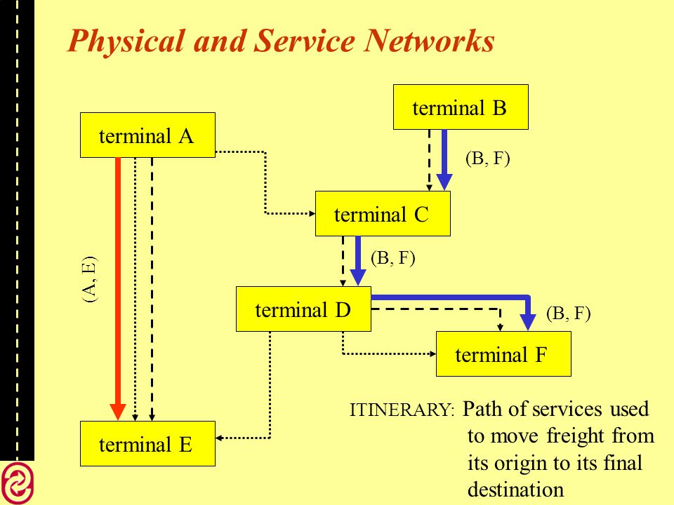 terminal Aterminal Bterminal Cterminal Dterminal Eterminal F ITINERARY: Path of services used to move freight from its origin to its final destination (B, F) (A, E) (B, F) Physical and Service Networks