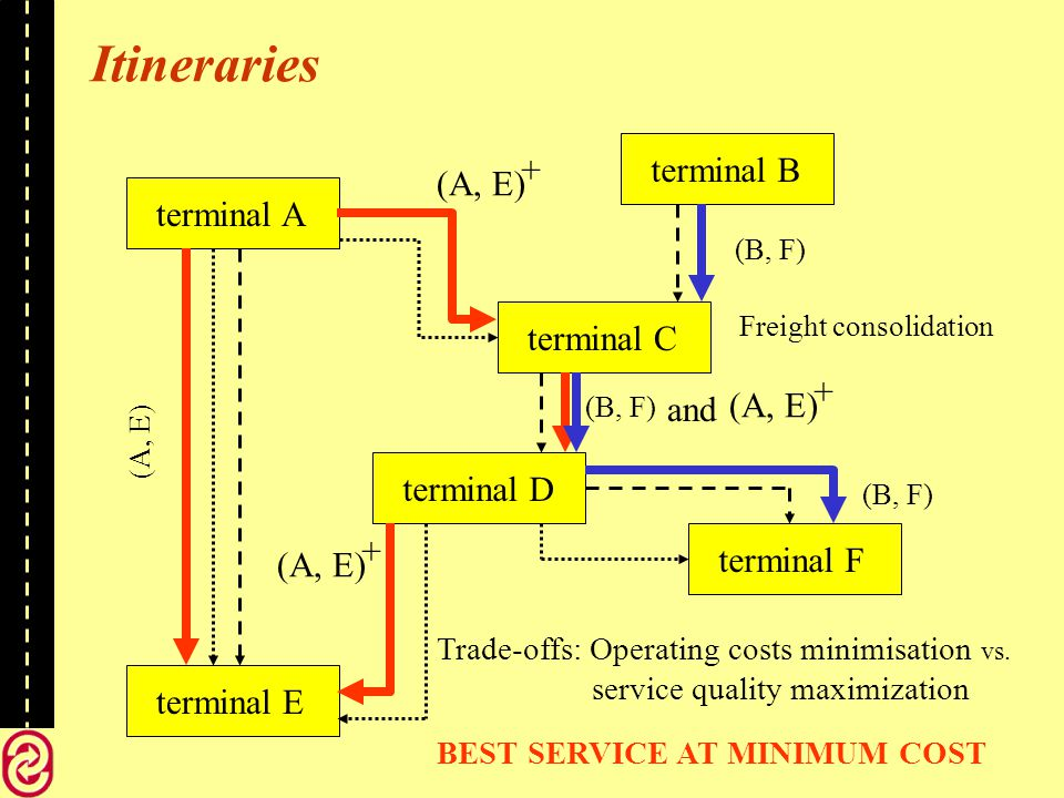terminal Aterminal Cterminal Dterminal Eterminal F Trade-offs: Operating costs minimisation vs.