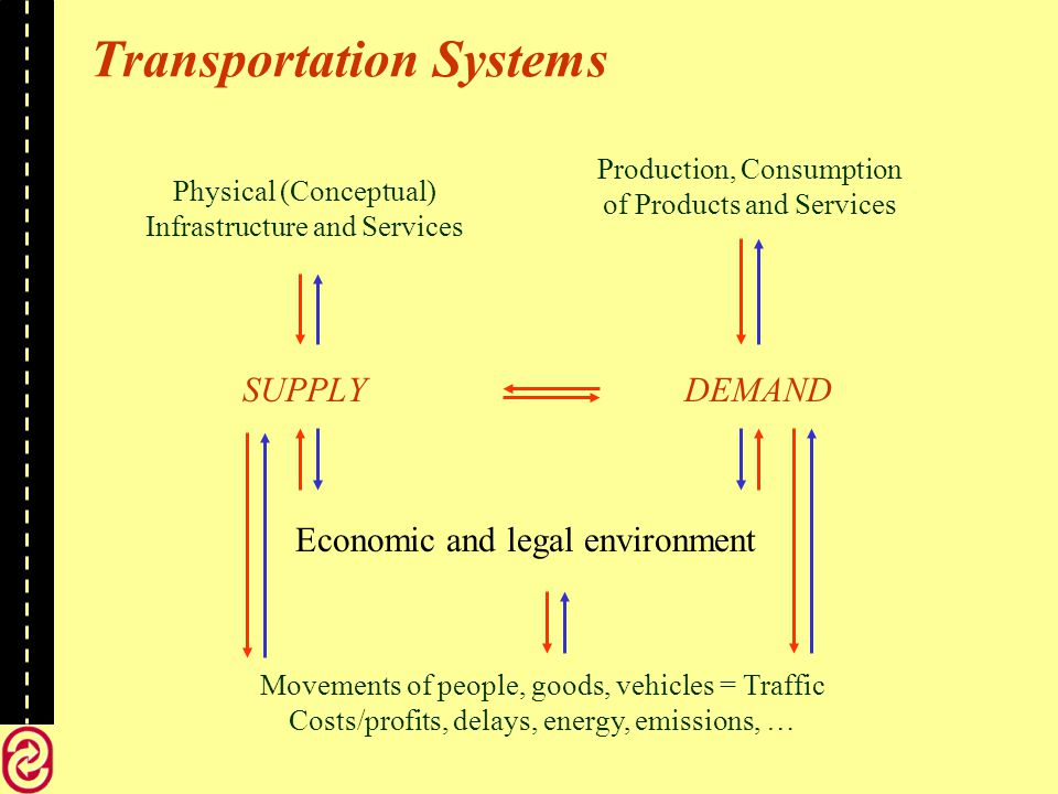 Transportation Systems Physical (Conceptual) Infrastructure and Services Production, Consumption of Products and Services Modes and Services Stations and Terminals Vehicles and Convoys Routes and Frequencies Costs and Tariffs Economic Criteria Service Quality Criteria Mode Choice Multimodal Multicommodity Flows Performance measures