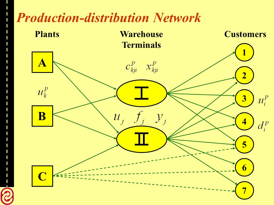 Production-distribution Network ABC 1234567 PlantsWarehouse Terminals Customers