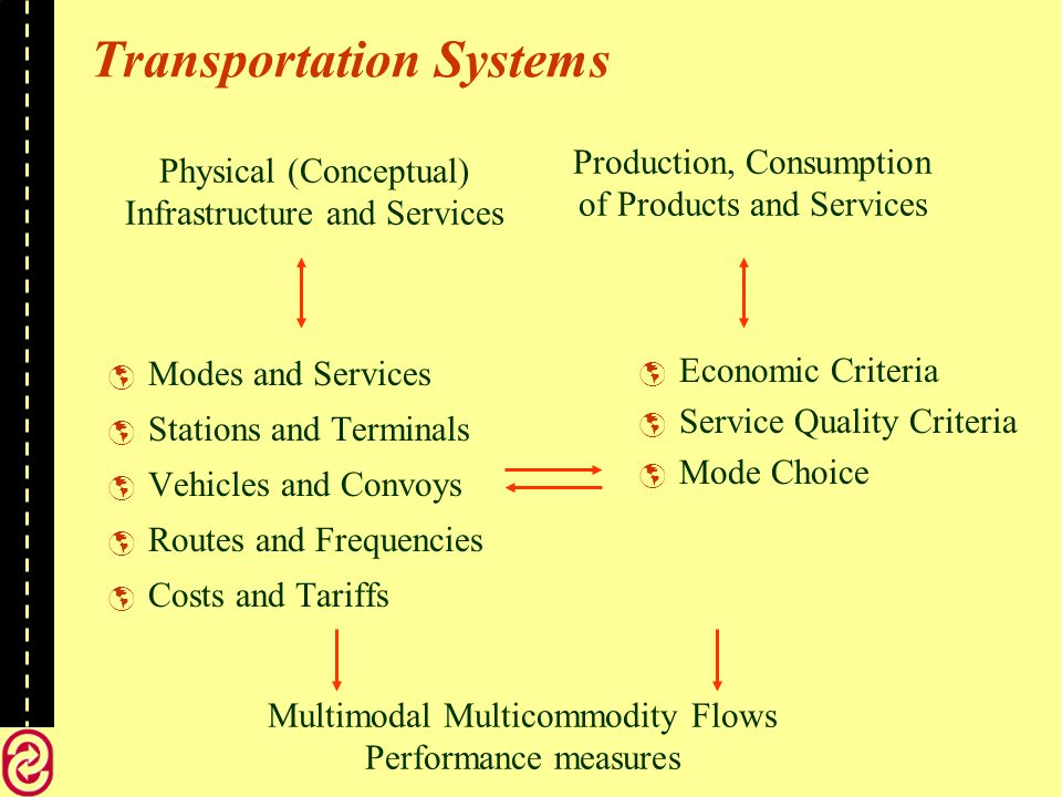 Model Service levels Minimize Total System Cost