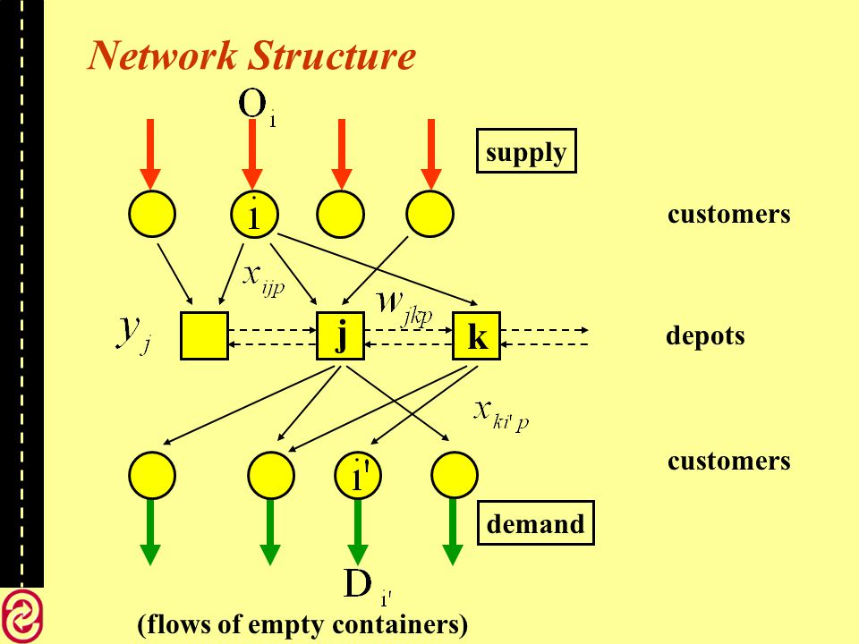 Network Structure (flows of empty containers) customers depots demand supply k j