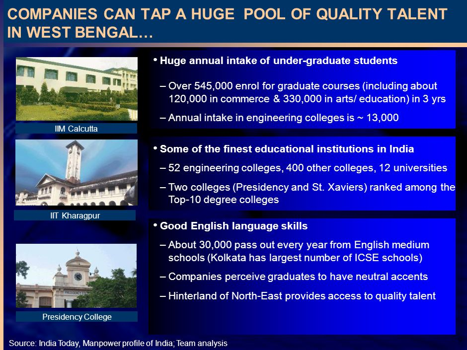 9 COMPANIES CAN TAP A HUGE POOL OF QUALITY TALENT IN WEST BENGAL… Source:India Today, Manpower profile of India; Team analysis Huge annual intake of under-graduate students –Over 545,000 enrol for graduate courses (including about 120,000 in commerce & 330,000 in arts/ education) in 3 yrs –Annual intake in engineering colleges is ~ 13,000 Some of the finest educational institutions in India –52 engineering colleges, 400 other colleges, 12 universities –Two colleges (Presidency and St.