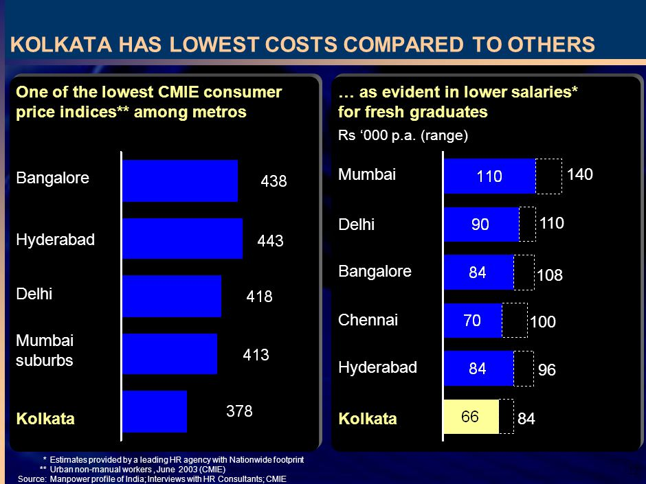 12 KOLKATA HAS LOWEST COSTS COMPARED TO OTHERS *Estimates provided by a leading HR agency with Nationwide footprint **Urban non-manual workers, June 2003 (CMIE) Source:Manpower profile of India; Interviews with HR Consultants; CMIE One of the lowest CMIE consumer price indices** among metros Kolkata Bangalore Hyderabad Delhi Mumbai suburbs … as evident in lower salaries* for fresh graduates Mumbai Kolkata Rs 000 p.a.