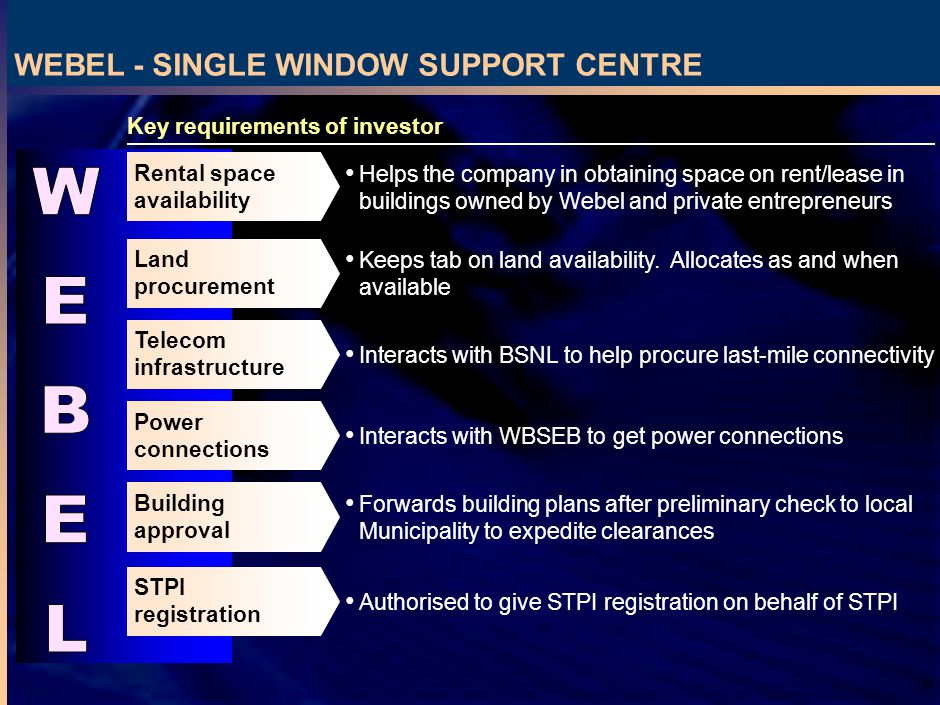 29 Key requirements of investor WEBEL - SINGLE WINDOW SUPPORT CENTRE Rental space availability Helps the company in obtaining space on rent/lease in buildings owned by Webel and private entrepreneurs Land procurement Keeps tab on land availability.