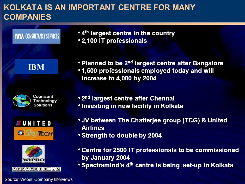 4 KOLKATA IS AN IMPORTANT CENTRE FOR MANY COMPANIES Source:Webel; Company Interviews 4 th largest centre in the country 2,100 IT professionals Planned to be 2 nd largest centre after Bangalore 1,500 professionals employed today and will increase to 4,000 by 2004 IBM 2 nd largest centre after Chennai Investing in new facility in Kolkata JV between The Chatterjee group (TCG) & United Airlines Strength to double by 2004 Centre for 2500 IT professionals to be commissioned by January 2004 Spectraminds 4 th centre is being set-up in Kolkata