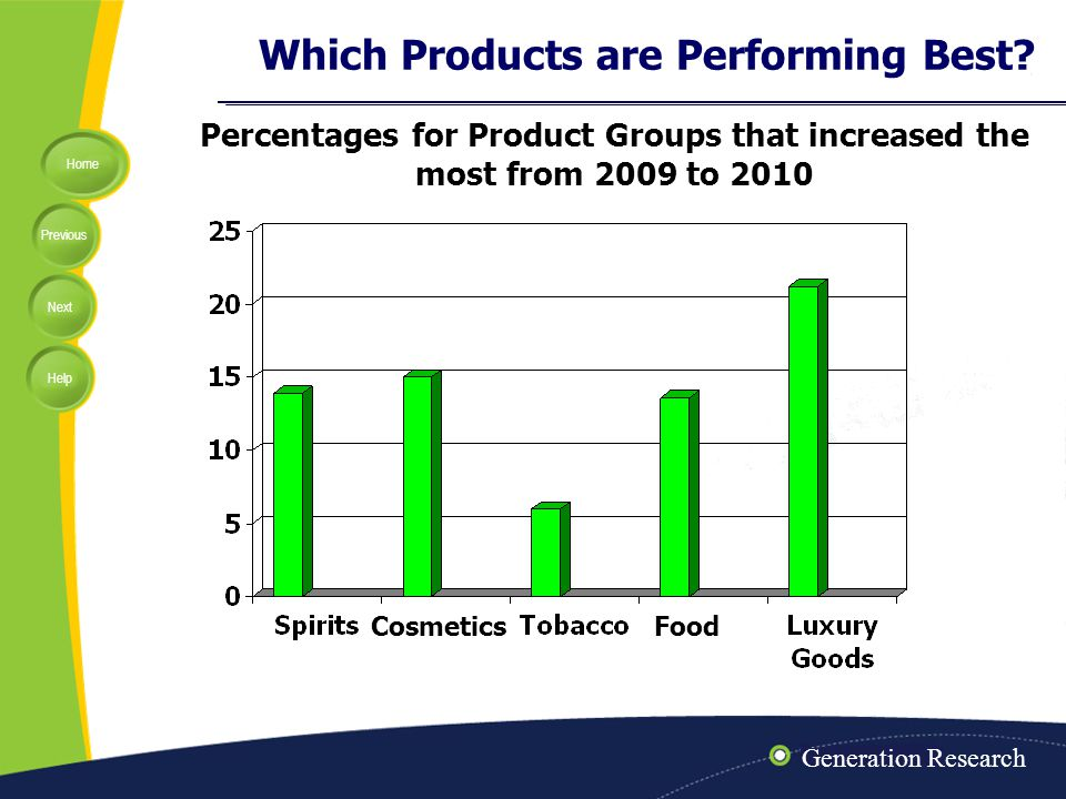 Home Previous Next Help Which Products are Performing Best? Percentages for Product Groups that increased the most from 2009 to 2010 CosmeticsFood Gen