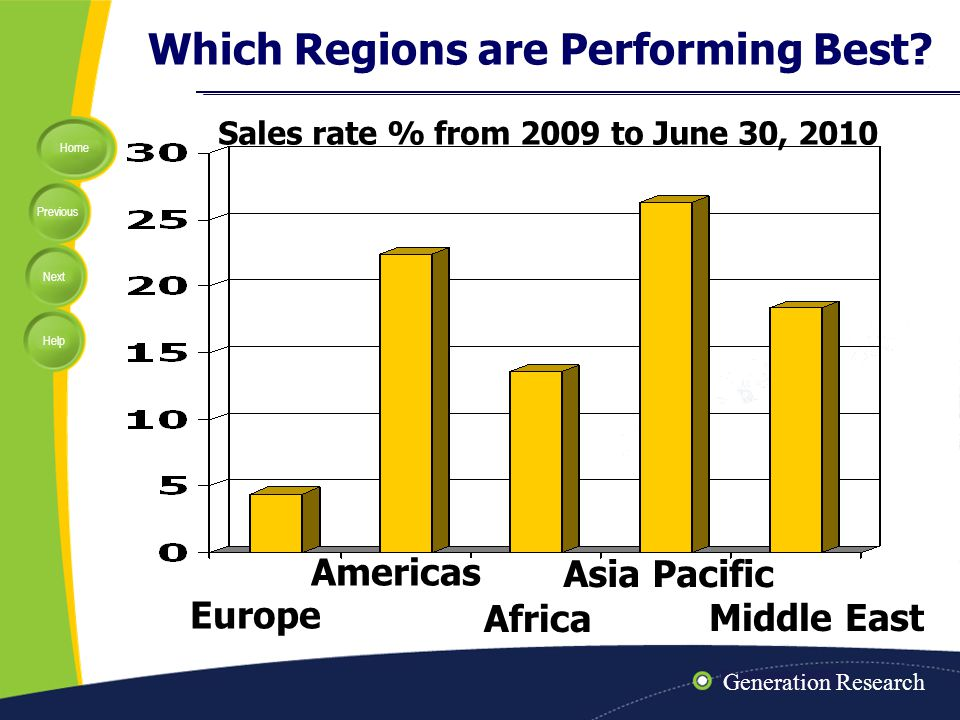 Home Previous Next Help DF/TR sales 2009 Best and Most from Generation Research