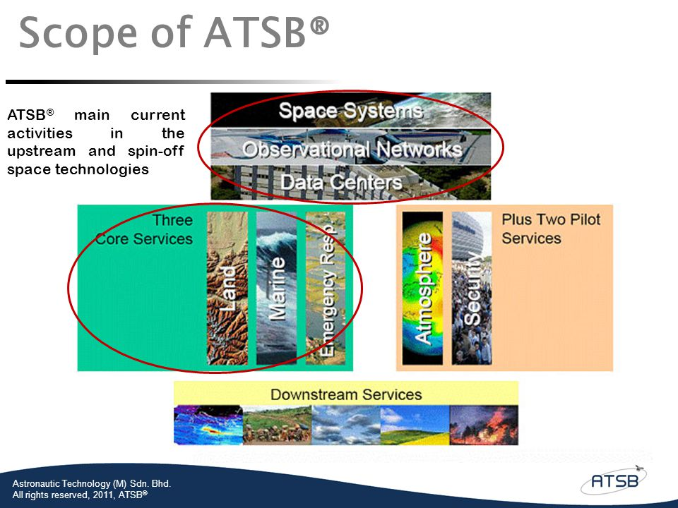 Astronautic Technology (M) Sdn.Bhd.