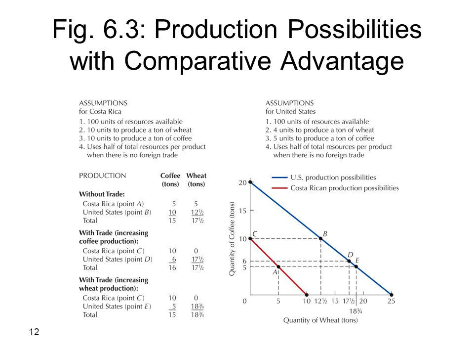 12 Fig. 6.3: Production Possibilities with Comparative Advantage