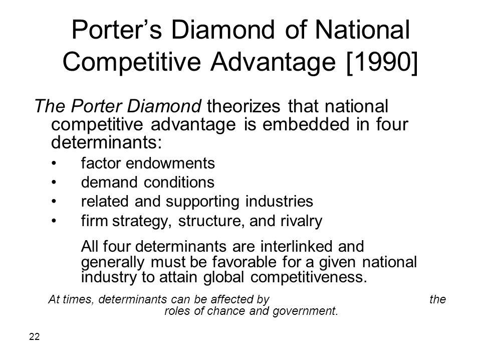 22 Porters Diamond of National Competitive Advantage [1990] The Porter Diamond theorizes that national competitive advantage is embedded in four deter
