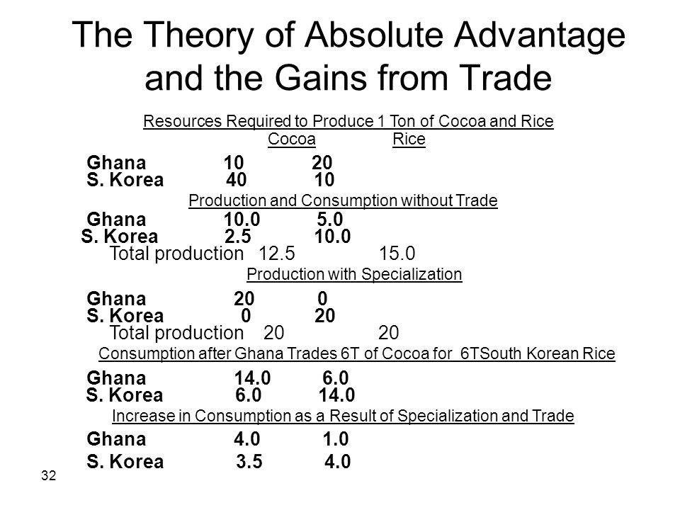 32 The Theory of Absolute Advantage and the Gains from Trade Production and Consumption without Trade S. Korea 2.5 10.0 Total production 20 20 S. Kore