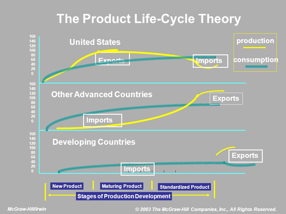 The Product Life-Cycle Theory production consumption Exports 160 140 120 100 80 60 40 20 0 United States Other Advanced Countries Developing Countries