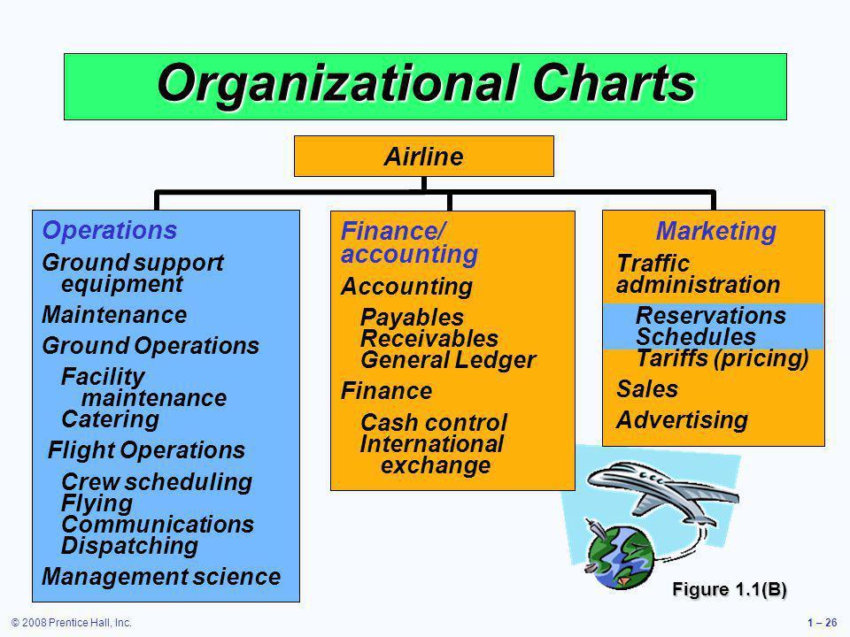 © 2008 Prentice Hall, Inc.1 – 26 Organizational Charts Operations Ground support equipment Maintenance Ground Operations Facility maintenance Catering