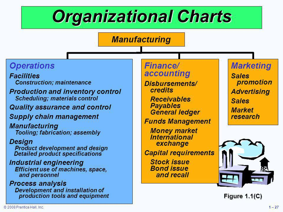 © 2008 Prentice Hall, Inc.1 – 27 Marketing Sales promotion Advertising Sales Market research Organizational Charts Operations Facilities Construction;