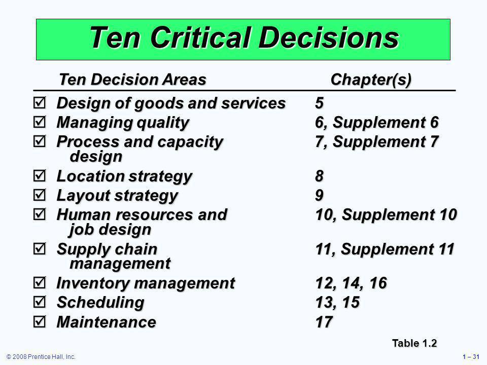 © 2008 Prentice Hall, Inc.1 – 31 Ten Critical Decisions Ten Decision AreasChapter(s) Design of goods and services5 Design of goods and services5 Manag