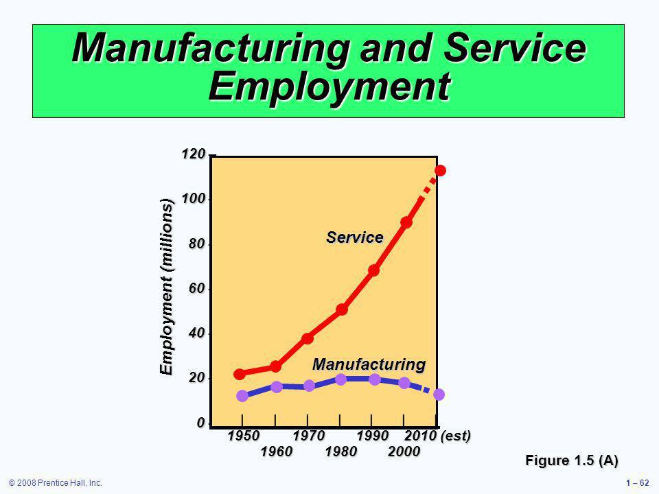 © 2008 Prentice Hall, Inc.1 – 62 120 120 – 100 100 – 80 80 – 60 60 – 40 40 – 20 20 – 0 0 – ||||||| 1950197019902010 (est) 196019802000 Employment (mil