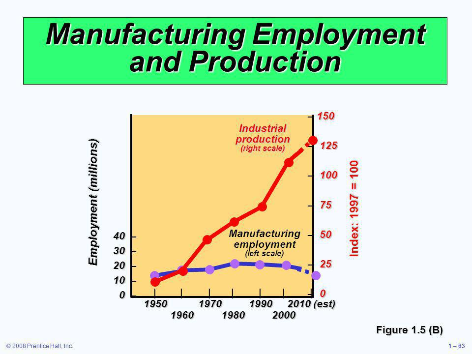 © 2008 Prentice Hall, Inc.1 – 63 Manufacturing Employment and Production Figure 1.5 (B) 40 40 – 30 30 – 20 20 – 10 10 – 0 0 – ||||||| 1950197019902010