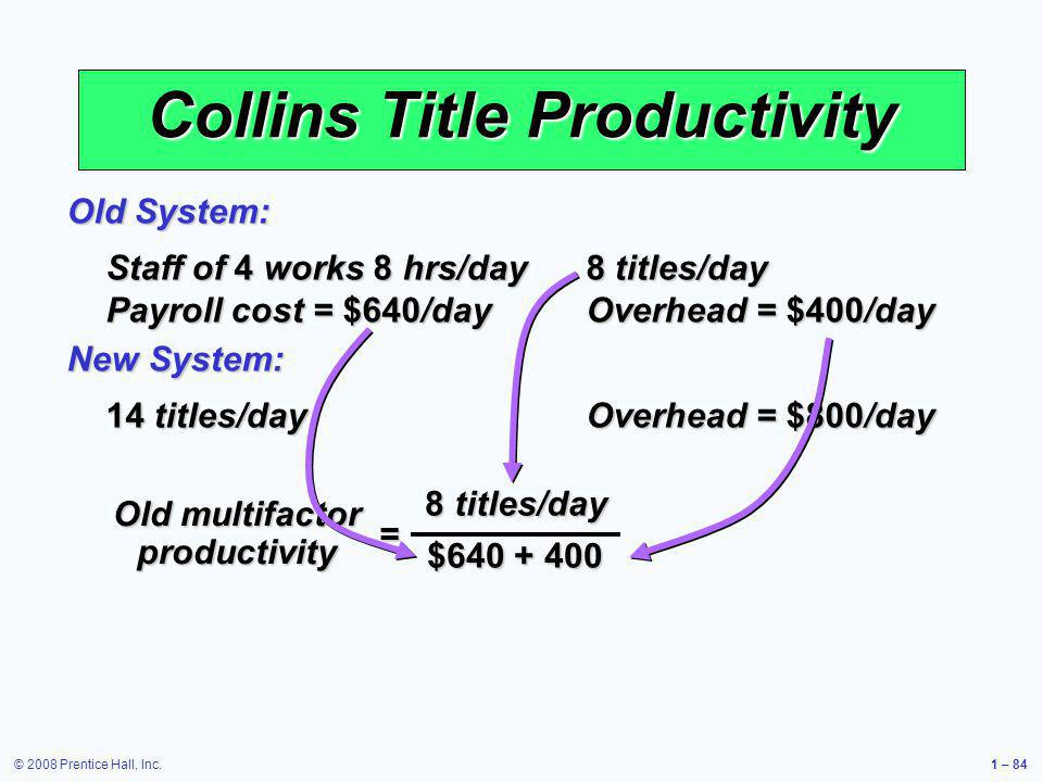 © 2008 Prentice Hall, Inc.1 – 84 Collins Title Productivity Staff of 4 works 8 hrs/day 8 titles/day Payroll cost = $640/day Overhead = $400/day Old Sy