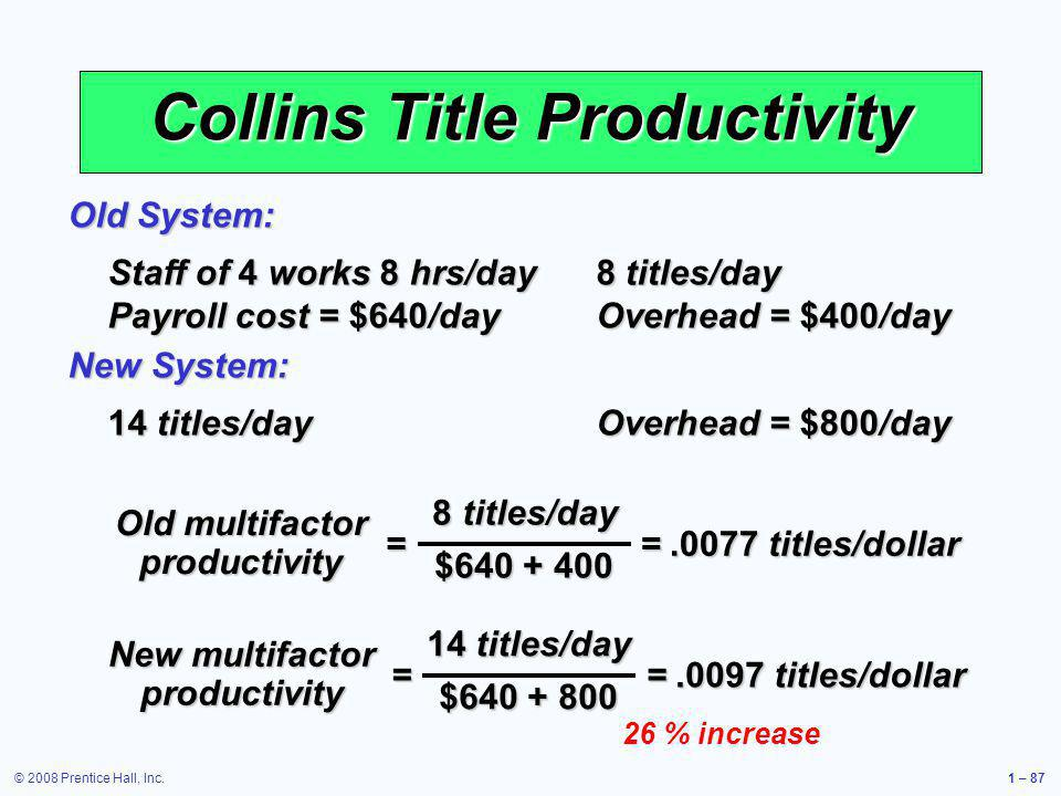 © 2008 Prentice Hall, Inc.1 – 87 Collins Title Productivity Staff of 4 works 8 hrs/day 8 titles/day Payroll cost = $640/day Overhead = $400/day Old Sy
