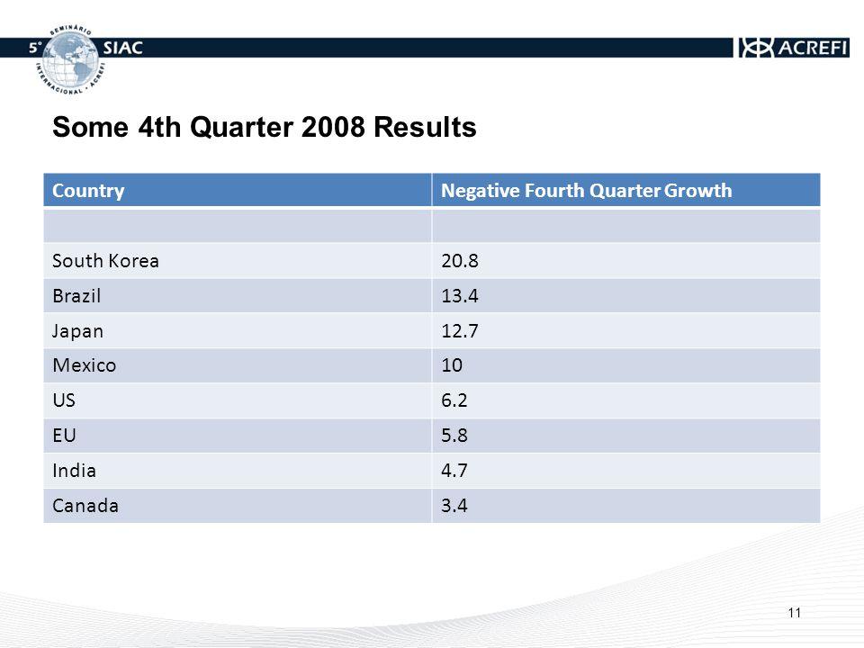 Some 4th Quarter 2008 Results CountryNegative Fourth Quarter Growth South Korea20.8 Brazil13.4 Japan12.7 Mexico10 US6.2 EU5.8 India4.7 Canada3.4 11