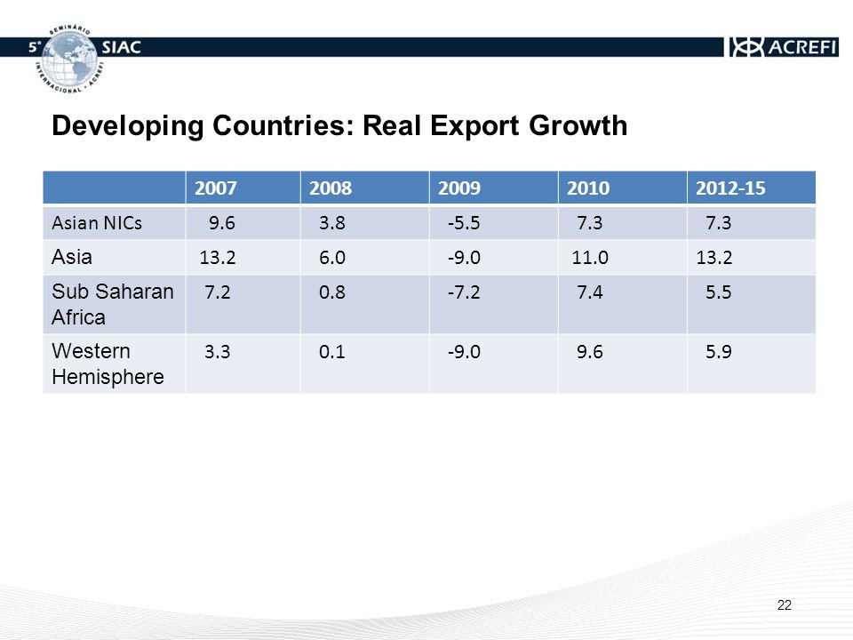Developing Countries: Real Export Growth 20072008200920102012-15 Asian NICs 9.6 3.8 -5.5 7.3 Asia 13.2 6.0 -9.0 11.013.2 Sub Saharan Africa 7.2 0.8 -7.2 7.4 5.5 Western Hemisphere 3.3 0.1 -9.0 9.6 5.9 22