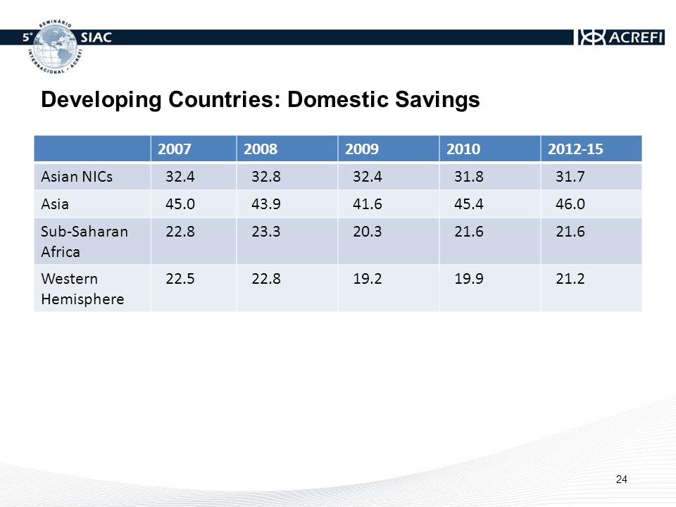 Developing Countries: Domestic Savings 20072008200920102012-15 Asian NICs 32.4 32.8 32.4 31.8 31.7 Asia 45.0 43.9 41.6 45.4 46.0 Sub-Saharan Africa 22.8 23.3 20.3 21.6 Western Hemisphere 22.5 22.8 19.2 19.9 21.2 24