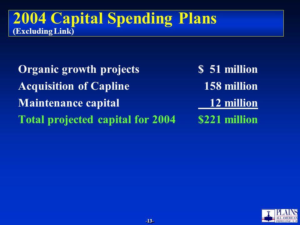 -13--13- 2004 Capital Spending Plans (Excluding Link) Organic growth projects$ 51 million Acquisition of Capline 158 million Maintenance capital 12 mi