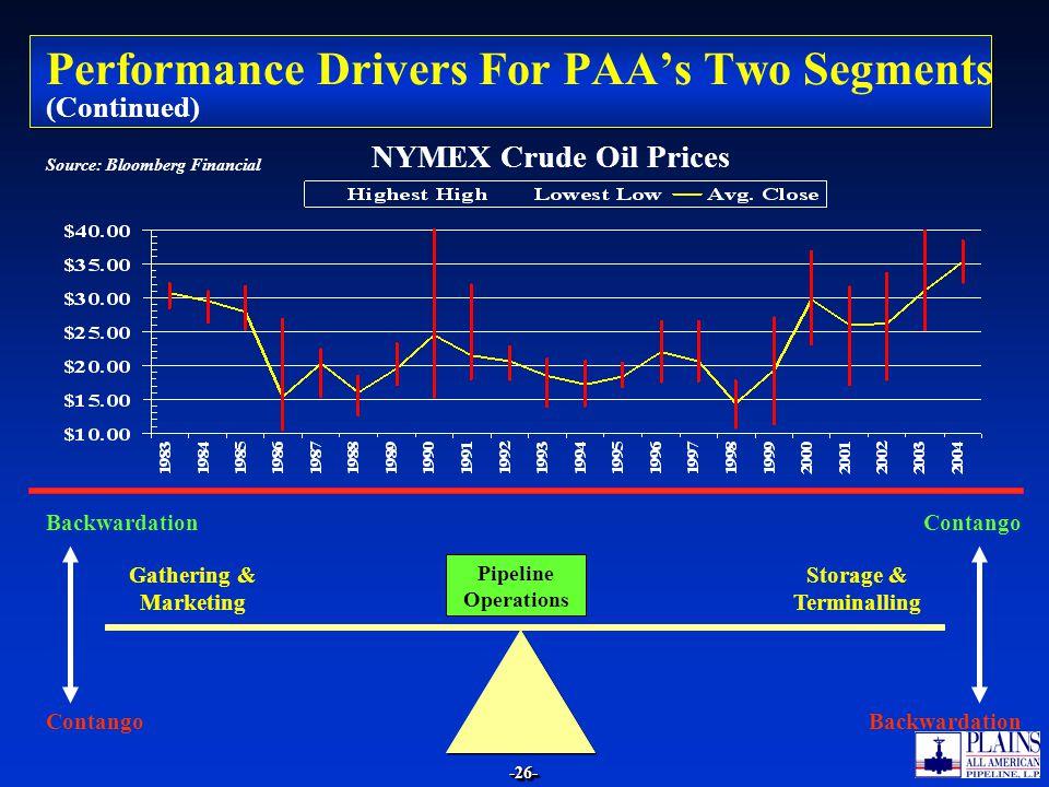 -26--26- Performance Drivers For PAAs Two Segments (Continued) Gathering & Marketing Storage & Terminalling BackwardationContango Backwardation Pipeli