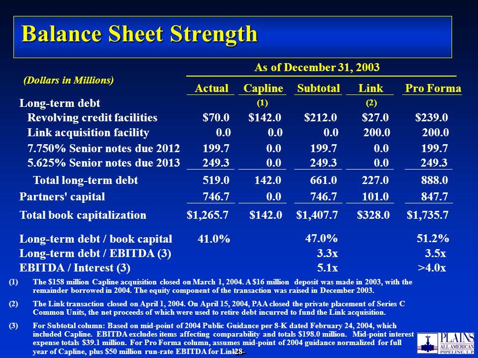 -28--28- Balance Sheet Strength (Dollars in Millions) Long-term debt Revolving credit facilities 7.750% Senior notes due 2012 5.625% Senior notes due