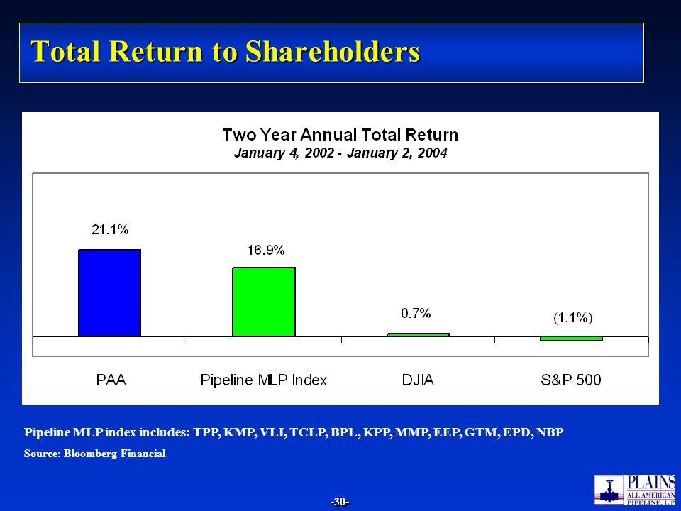 -30--30- Total Return to Shareholders Source: Bloomberg Financial Pipeline MLP index includes: TPP, KMP, VLI, TCLP, BPL, KPP, MMP, EEP, GTM, EPD, NBP