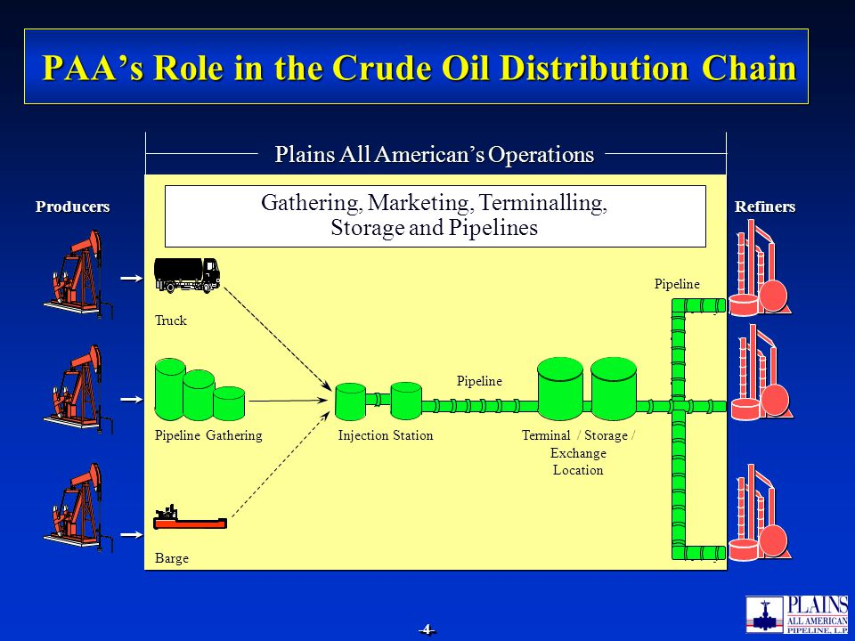 -4--4- PAAs Role in the Crude Oil Distribution Chain Plains All Americans Operations Gathering, Marketing, Terminalling, Storage and Pipelines Produce