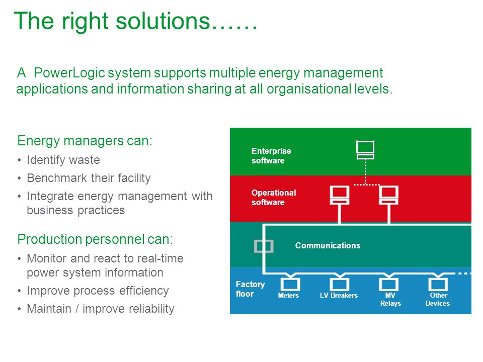The right solutions…… A PowerLogic system supports multiple energy management applications and information sharing at all organisational levels.