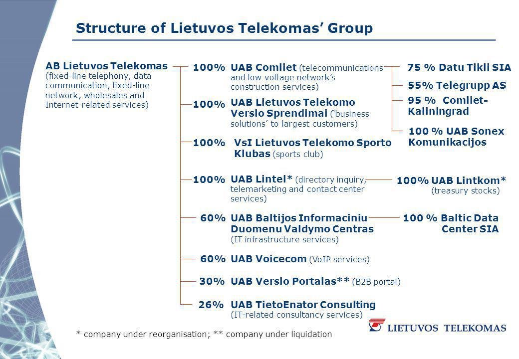 Structure of Lietuvos Telekomas Group AB Lietuvos Telekomas (fixed-line telephony, data communication, fixed-line network, wholesales and Internet-related services) UAB Voicecom (VoIP services) UAB Lintkom* (treasury stocks) UAB Lintel* (directory inquiry, telemarketing and contact center services) UAB Lietuvos Telekomo Verslo Sprendimai (business solutions to largest customers) UAB Comliet (telecommunications and low voltage networks construction services) UAB TietoEnator Consulting (IT-related consultancy services) UAB Verslo Portalas** (B2B portal) UAB Baltijos Informaciniu Duomenu Valdymo Centras (IT infrastructure services) 100 % Baltic Data Center SIA 55% Telegrupp AS 75 % Datu Tikli SIA 95 % Comliet- Kaliningrad 100 % UAB Sonex Komunikacijos VsI Lietuvos Telekomo Sporto Klubas (sports club) 100% 60% 30% 26% 100% * company under reorganisation; ** company under liquidation