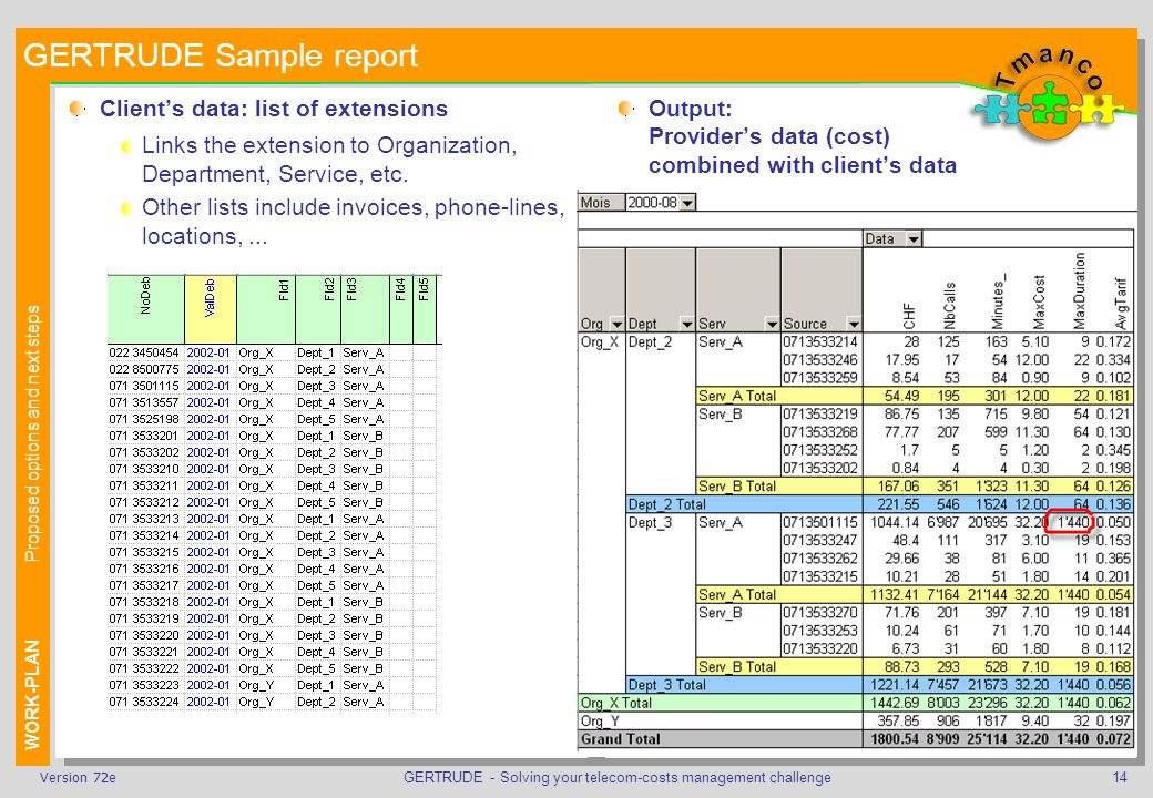 GERTRUDE - Solving your telecom-costs management challenge14Version 72e GERTRUDE Sample report Clients data: list of extensions Links the extension to Organization, Department, Service, etc.