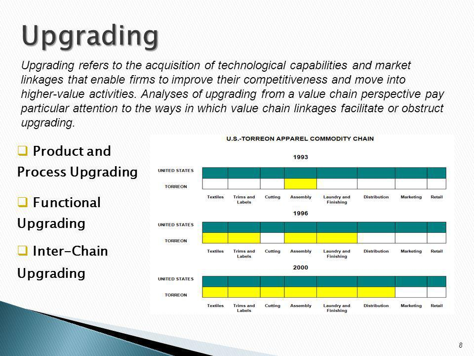 Upgrading refers to the acquisition of technological capabilities and market linkages that enable firms to improve their competitiveness and move into higher-value activities.
