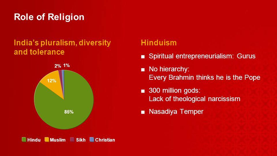 Role of Religion Indias pluralism, diversity and tolerance Hinduism Spiritual entrepreneurialism: Gurus No hierarchy: Every Brahmin thinks he is the Pope 300 million gods: Lack of theological narcissism Nasadiya Temper 85% Hindu 12% Muslim 2% Sikh 1% Christian