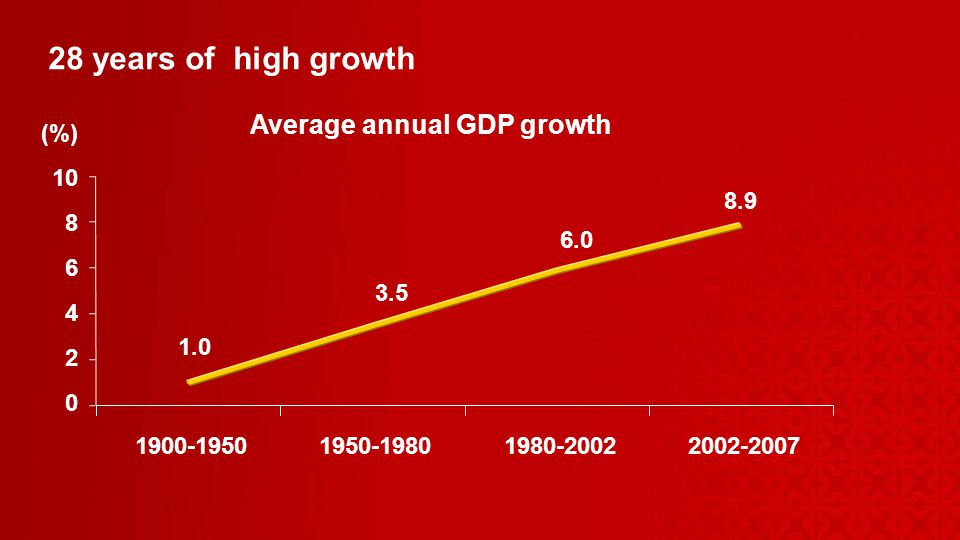 28 years of high growth Average annual GDP growth (%)