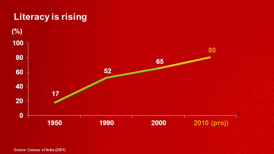 Literacy is rising Source: Census of India (2001) (proj) (%)